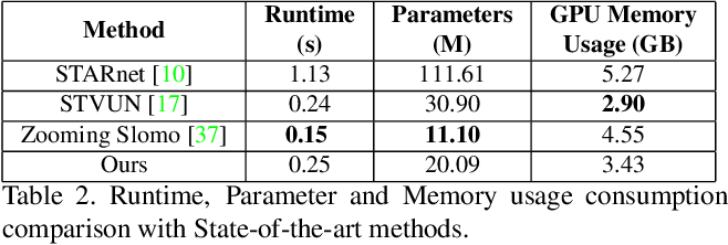 Figure 4 for Efficient Space-time Video Super Resolution using Low-Resolution Flow and Mask Upsampling