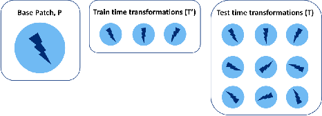 Figure 2 for Jacks of All Trades, Masters Of None: Addressing Distributional Shift and Obtrusiveness via Transparent Patch Attacks