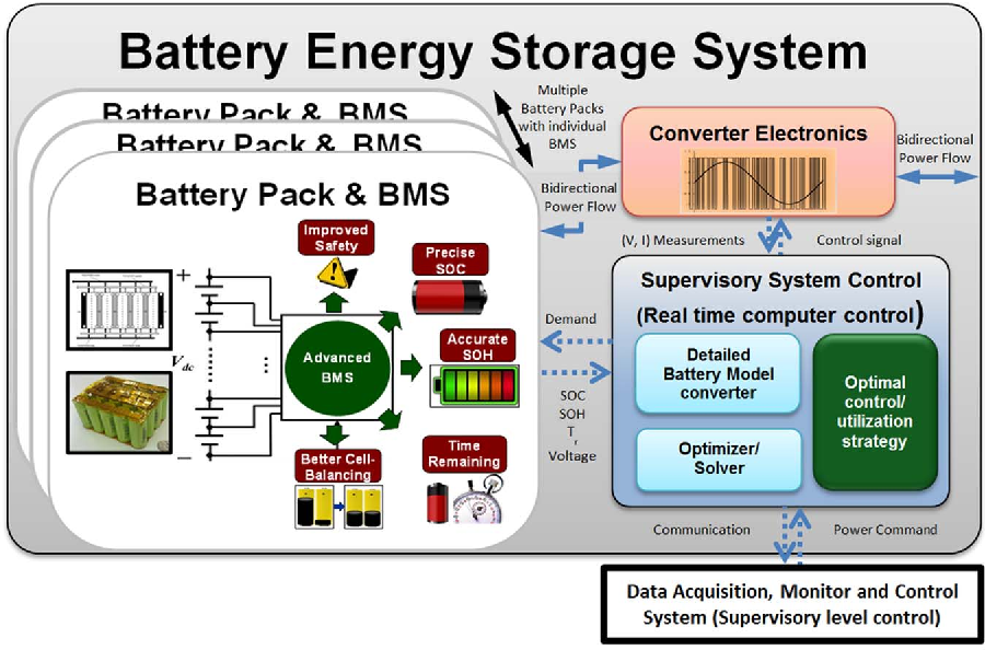 Figure 1 from Battery Energy Storage System (BESS) and Battery