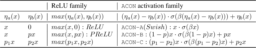 Figure 2 for Activate or Not: Learning Customized Activation