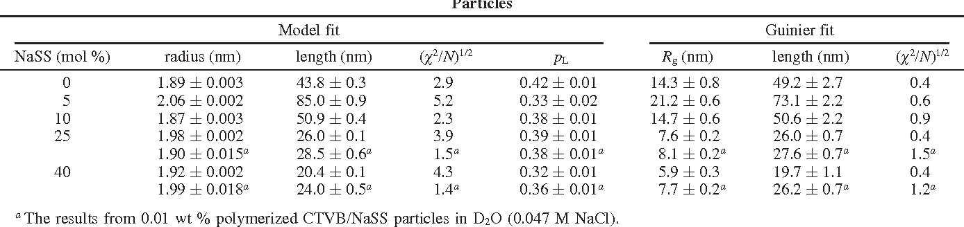 Table 1 From Polymerized Rodlike Nanoparticles With Controlled