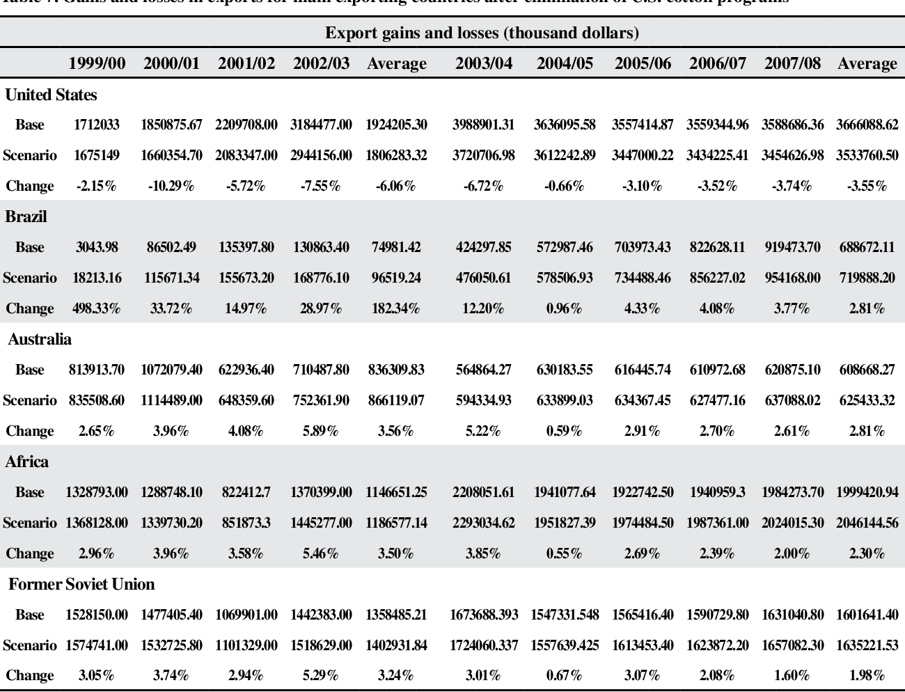 Table 7 from The Impacts of U S  Cotton Programs on the