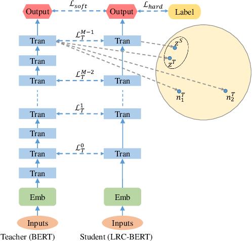 Figure 1 for LRC-BERT: Latent-representation Contrastive Knowledge Distillation for Natural Language Understanding