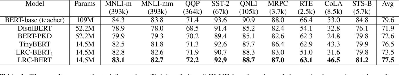 Figure 2 for LRC-BERT: Latent-representation Contrastive Knowledge Distillation for Natural Language Understanding