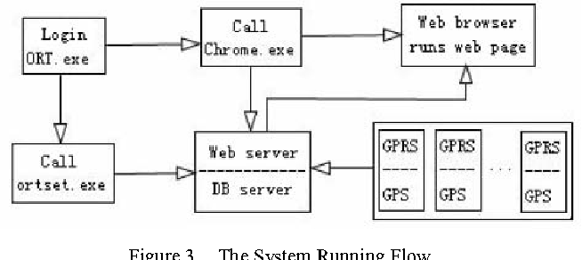 Figure 3. The System Running Flow