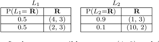 Figure 2 for Expected Scalarised Returns Dominance: A New Solution Concept for Multi-Objective Decision Making