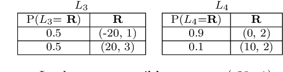 Figure 3 for Expected Scalarised Returns Dominance: A New Solution Concept for Multi-Objective Decision Making