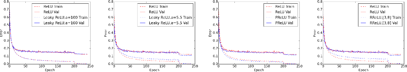 Figure 4 for Empirical Evaluation of Rectified Activations in Convolutional Network