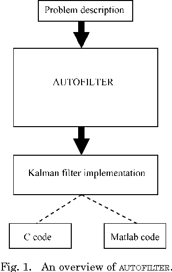 Figure 2 from Automating the implementation of Kalman filter