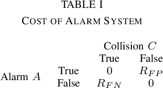 Figure 3 for Optimal Alarms for Vehicular Collision Detection