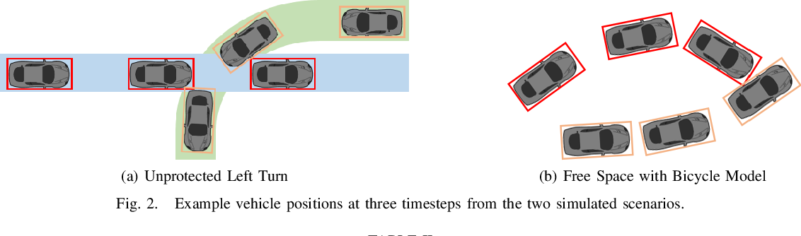 Figure 2 for Optimal Alarms for Vehicular Collision Detection