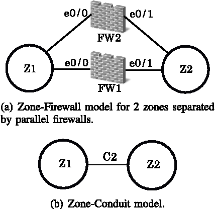 Figure 3 from Case Studies of SCADA Firewall Configurations