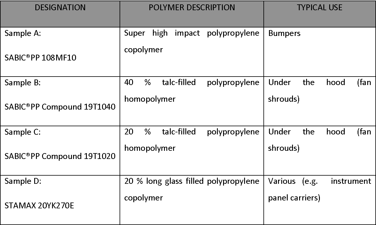 Table 1 from Flame Treatment of Polypropylene: A Study by Electron