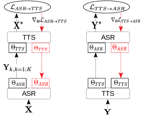 Figure 1 for Self-supervised Sequence-to-sequence ASR using Unpaired Speech and Text