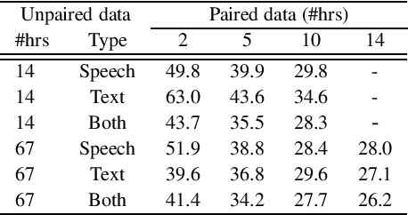 Figure 3 for Self-supervised Sequence-to-sequence ASR using Unpaired Speech and Text