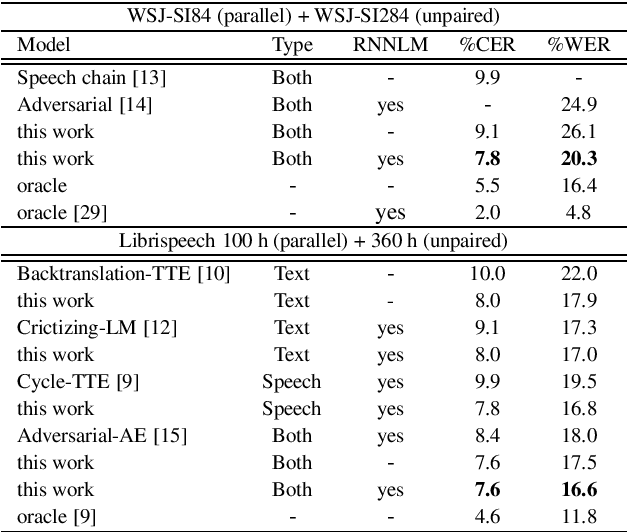 Figure 4 for Self-supervised Sequence-to-sequence ASR using Unpaired Speech and Text