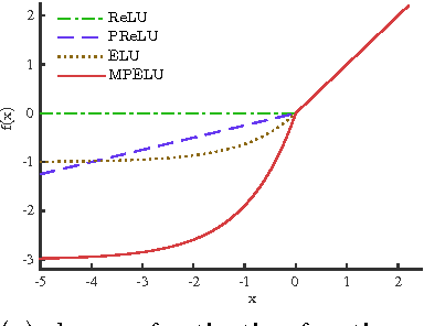 Figure 1 for Improving Deep Neural Network with Multiple Parametric Exponential Linear Units