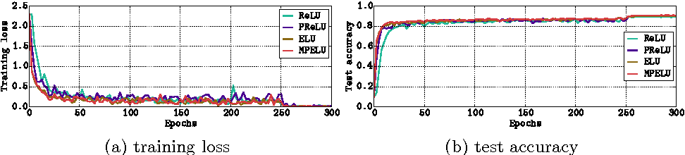Figure 3 for Improving Deep Neural Network with Multiple Parametric Exponential Linear Units