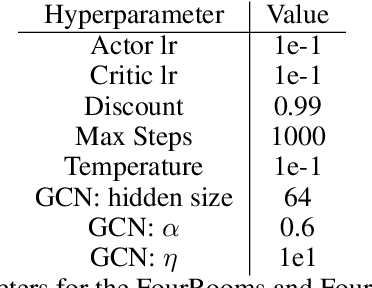 Figure 2 for Reward Propagation Using Graph Convolutional Networks