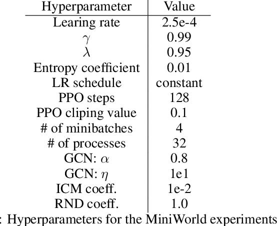 Figure 4 for Reward Propagation Using Graph Convolutional Networks