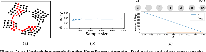 Figure 1 for Reward Propagation Using Graph Convolutional Networks