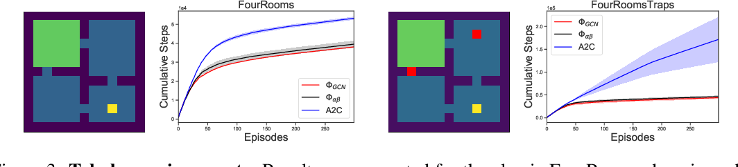 Figure 3 for Reward Propagation Using Graph Convolutional Networks