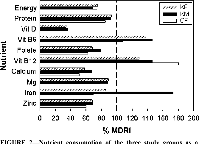 Nutrition consumption of female combat recruits in army