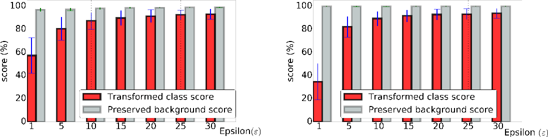 Figure 2 for Adversarial Examples for Semantic Image Segmentation