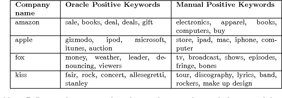 Table 1 from Discovering filter keywords for company name