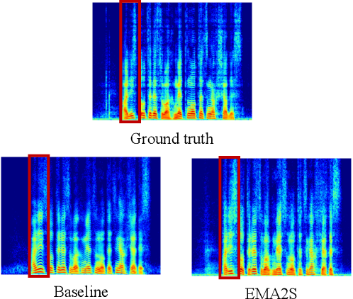 Figure 3 for EMA2S: An End-to-End Multimodal Articulatory-to-Speech System