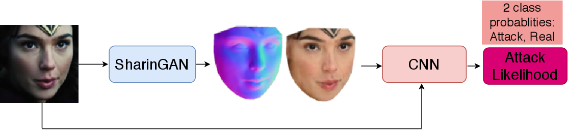 Figure 3 for Improved Detection of Face Presentation Attacks Using Image Decomposition