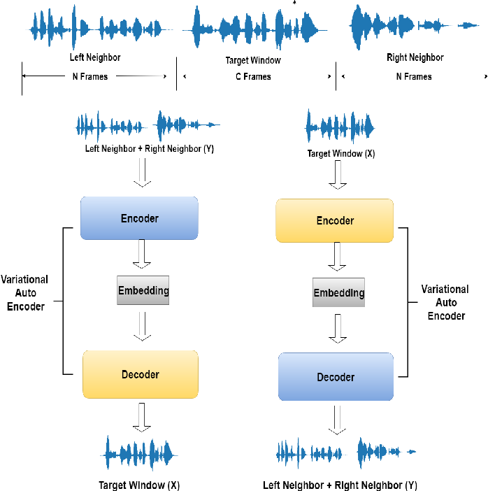 Figure 1 for Contextual Joint Factor Acoustic Embeddings