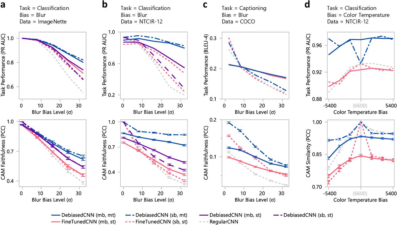 Figure 4 for Debiased-CAM for bias-agnostic faithful visual explanations of deep convolutional networks