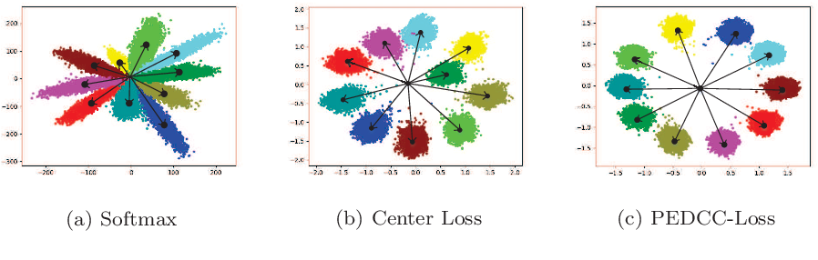 Figure 3 for Semi-supervised learning method based on predefined evenly-distributed class centroids