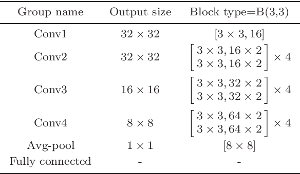 Figure 2 for Semi-supervised learning method based on predefined evenly-distributed class centroids