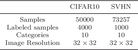 Figure 4 for Semi-supervised learning method based on predefined evenly-distributed class centroids
