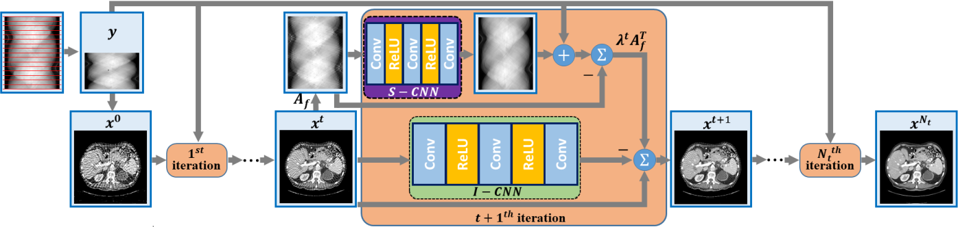Figure 1 for LEARN++: Recurrent Dual-Domain Reconstruction Network for Compressed Sensing CT