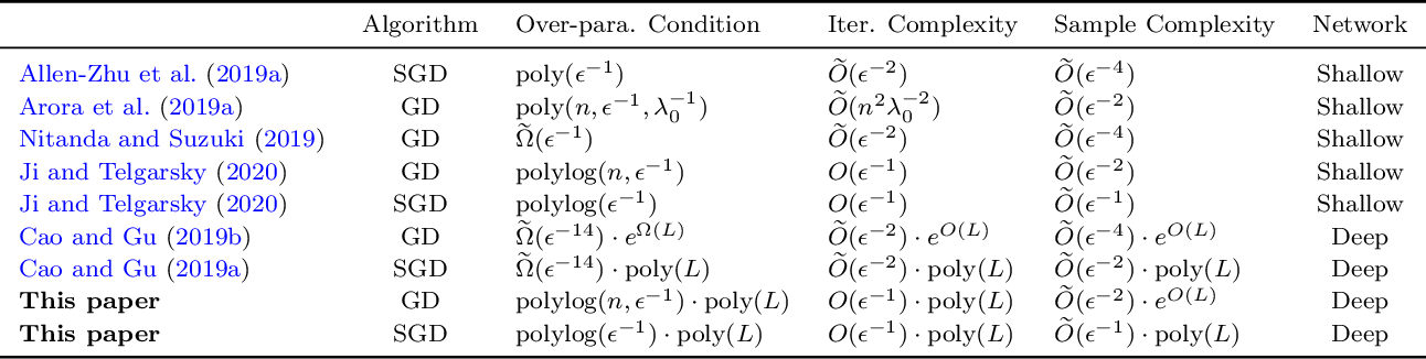 Figure 1 for How Much Over-parameterization Is Sufficient to Learn Deep ReLU Networks?