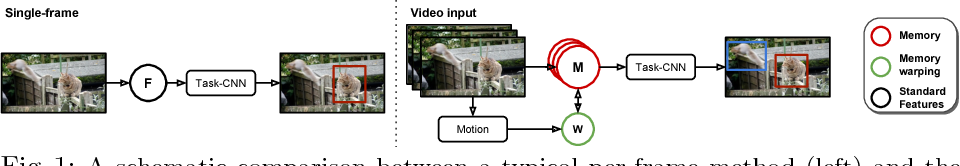 Figure 1 for Memory Warps for Learning Long-Term Online Video Representations