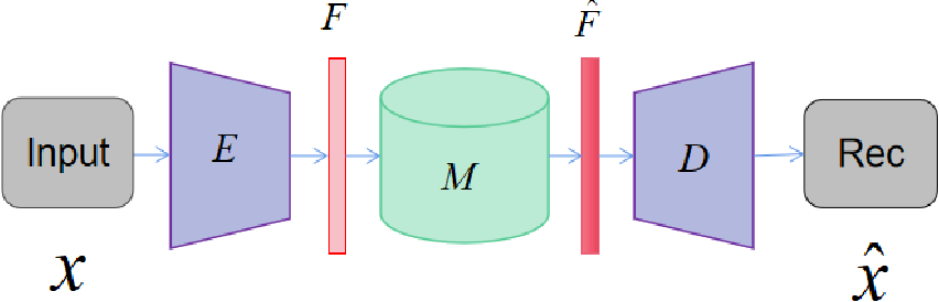 Figure 3 for Improving unsupervised anomaly localization by applying multi-scale memories to autoencoders