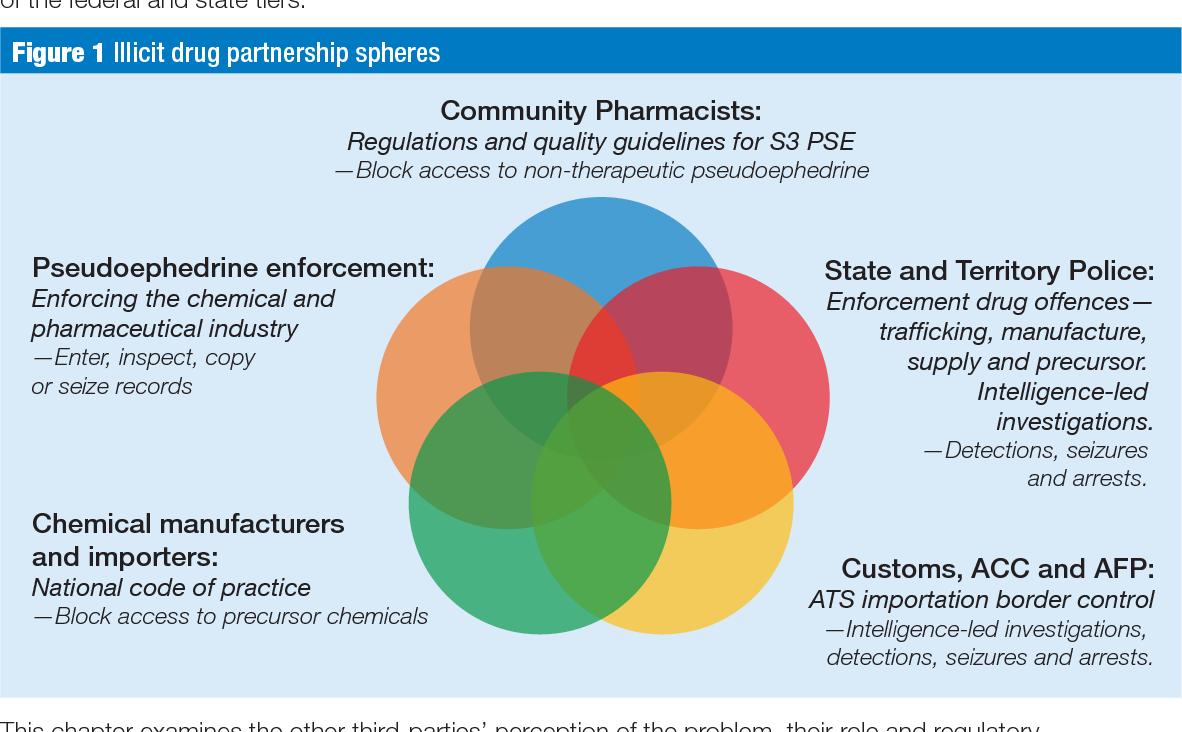 PDF] Reducing the methamphetamine problem in Australia: Evaluating