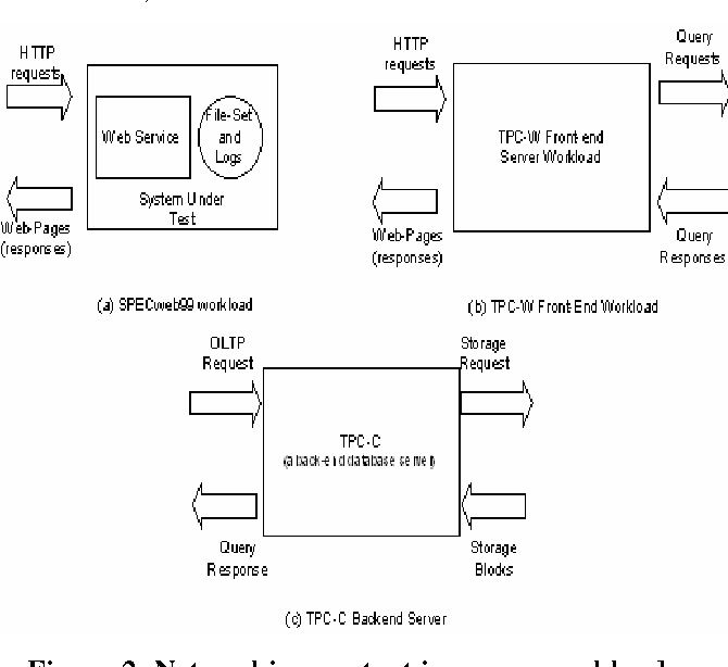 Understanding And Addressing Processing >> Pdf Addressing Tcp Ip Processing Challenges Using The Ia And Ixp