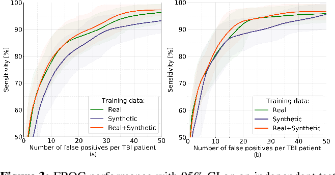 Figure 3 for Adversarial cycle-consistent synthesis of cerebral microbleeds for data augmentation