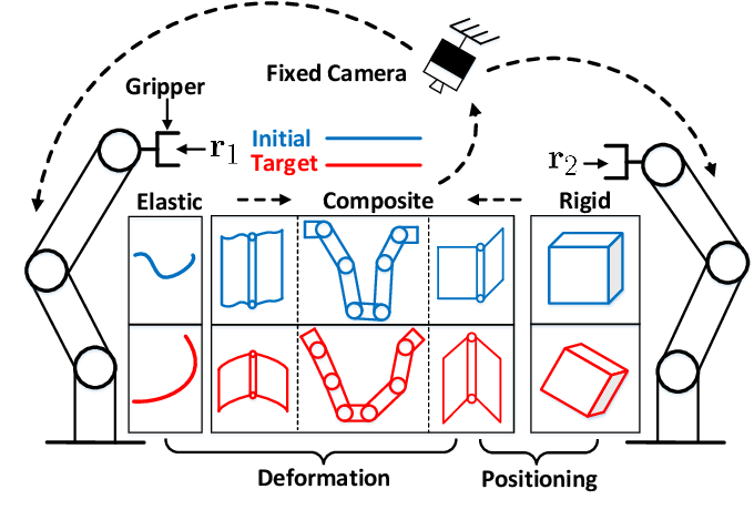 Figure 1 for Contour Moments Based Manipulation of Composite Rigid-Deformable Objects with Finite Time Model Estimation and Shape/Position Control