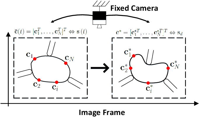 Figure 2 for Contour Moments Based Manipulation of Composite Rigid-Deformable Objects with Finite Time Model Estimation and Shape/Position Control