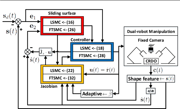 Figure 3 for Contour Moments Based Manipulation of Composite Rigid-Deformable Objects with Finite Time Model Estimation and Shape/Position Control