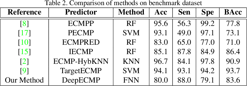 Figure 4 for DeepECMP: Predicting Extracellular Matrix Proteins using Deep Learning