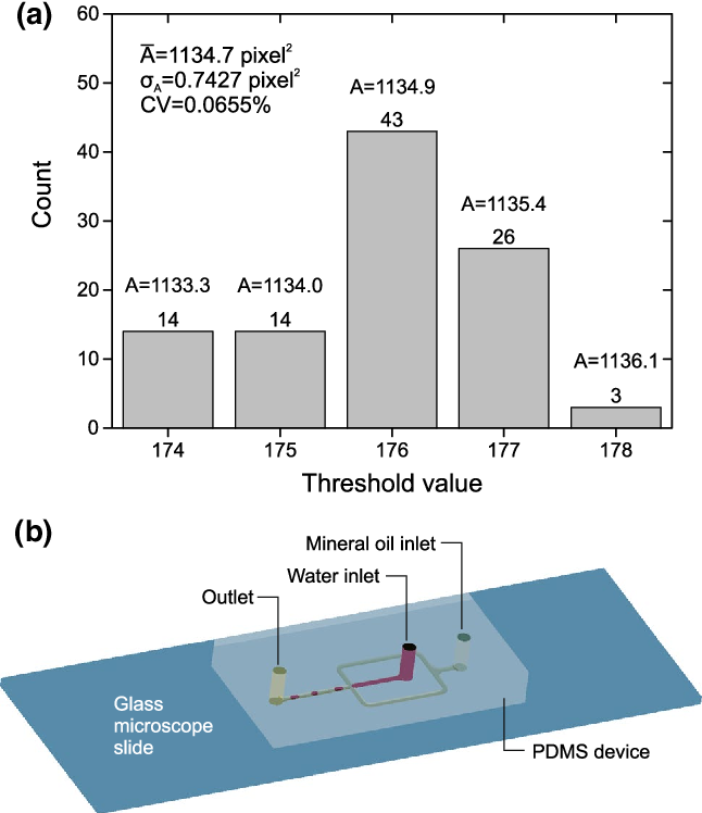 Figure 9 from Automated droplet measurement (ADM): an