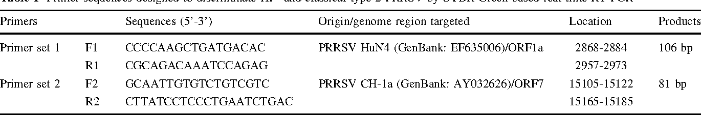 Table 1 Primer sequences designed to discriminate HP- and classical type 2 PRRSV by SYBR Green-based real-time RT-PCR