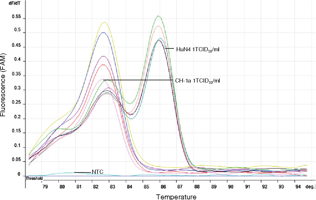 Fig. 3 Sensitivity of SYBR Green-based real-time RT-PCR for HP- and C-PRRSV. Melting curve obtained with RNA extraction from tenfold serial dilutions from 104 TCID50/ml to 1 TCID50/ml of two viruses. The detection limit was 1 TCID50/ml for HP- and C-PRRSV